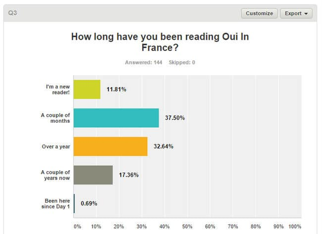 who reads oui in france