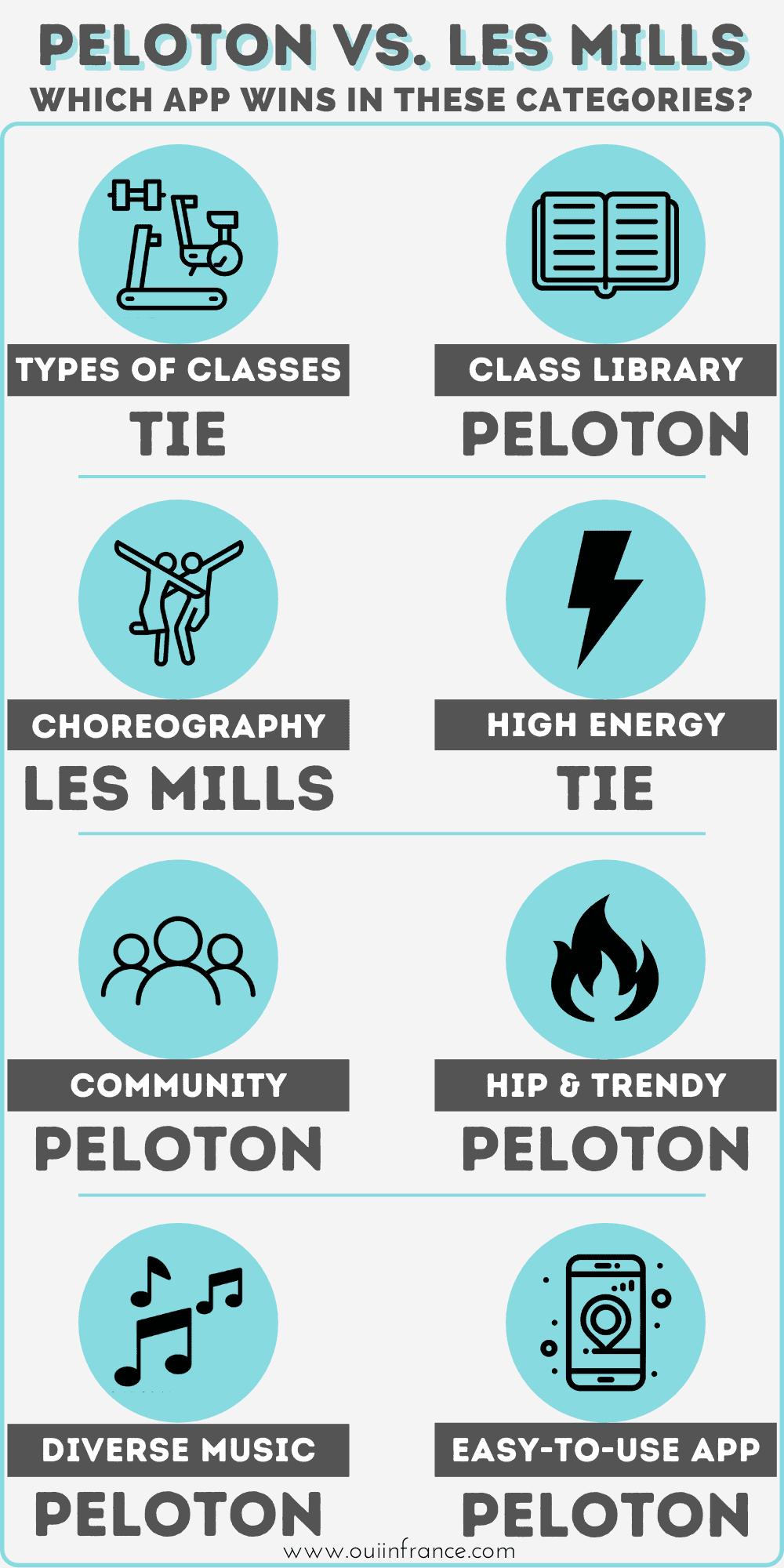 Peloton vs. Les Mills app graphic (1)